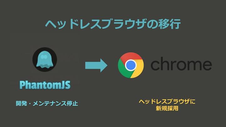 ヘッドレスモード搭載GoogleChromeでのWebアプリケーションスクレイピングをサポート開始