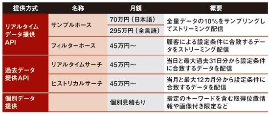 NTTデータとTwitterが日本独自のメニューを用意