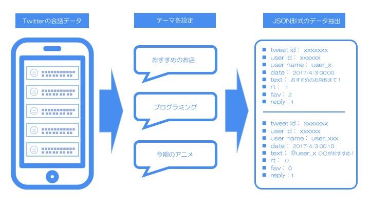 Twitter会話データ抽出ソリューションをリリースしました