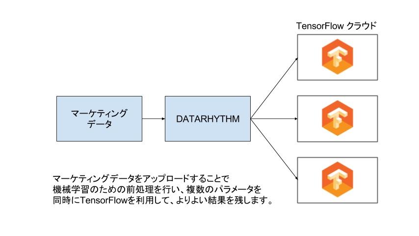 DeepLearningアプライアンス DATARHYTHM(データリズ ム)を7月よりリリースいたします