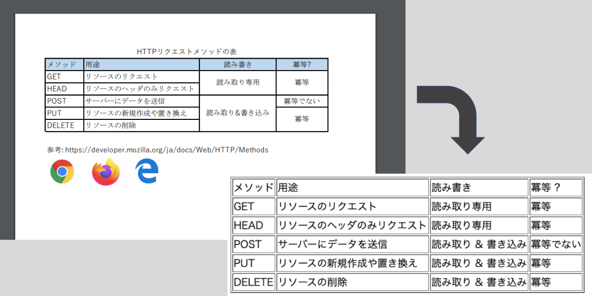 PDFに埋め込まれたテーブルを、画像処理でパースする